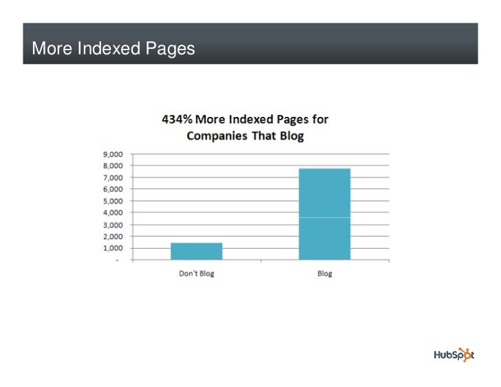 More Indexed Pages