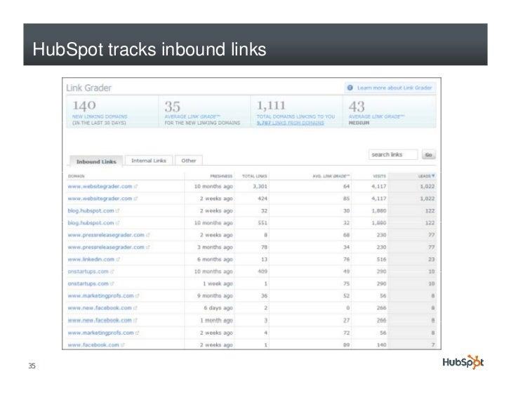 HubSpot tracks inbound links     35