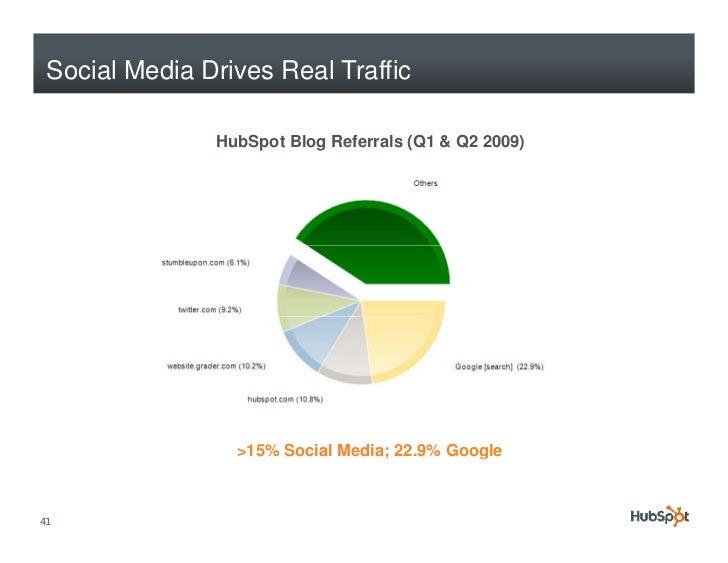 Social Media Drives Real Traffic                 HubSpot Blog Referrals (Q1 & Q2 2009)                      >15% Social Me...