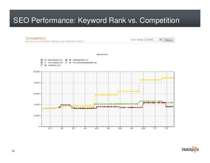 SEO Performance: Keyword Rank vs. Competition     54