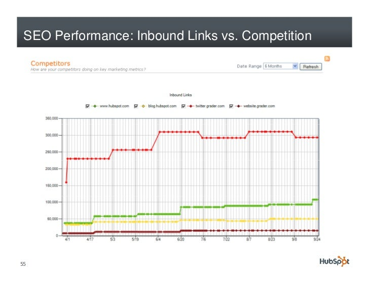 SEO Performance: Inbound Links vs. Competition     55