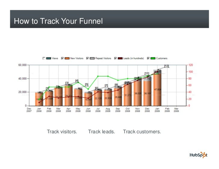 How to Track Your Funnel             Track visitors.   Track leads.   Track customers.