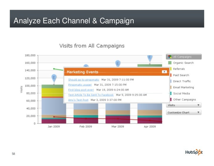 Analyze Each Channel & Campaign     58