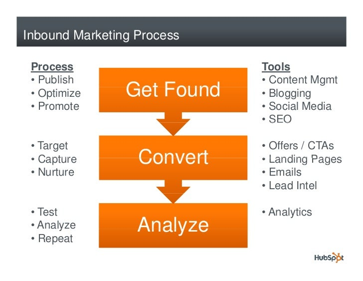 Inbound Marketing Process   Process                    Tools  • Publish                  • Content Mgmt  • Optimize     Ge...