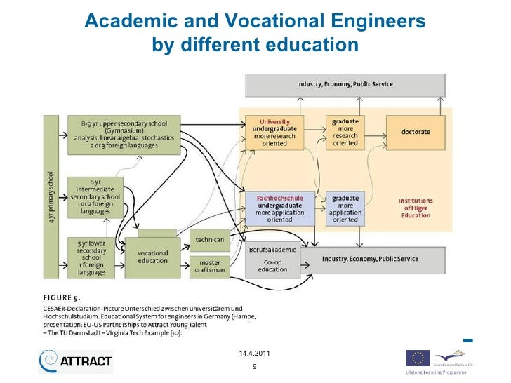 Attract Project - Attractiveness of Being an Engineer