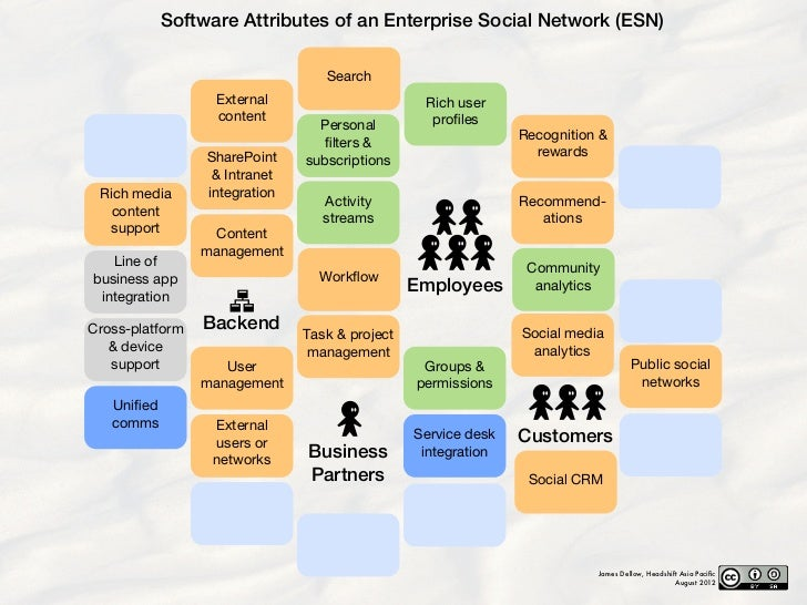 Software Attributes of an Enterprise Social Network (ESN)                                  Search                  Externa...