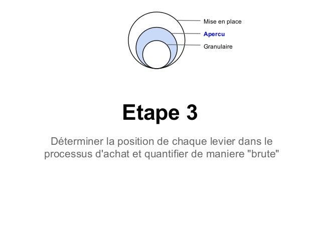 """Etape 3Déterminer la position de chaque levier dans leprocessus dachat et quantifier de maniere """"brute""""Mise en placeApercu..."""