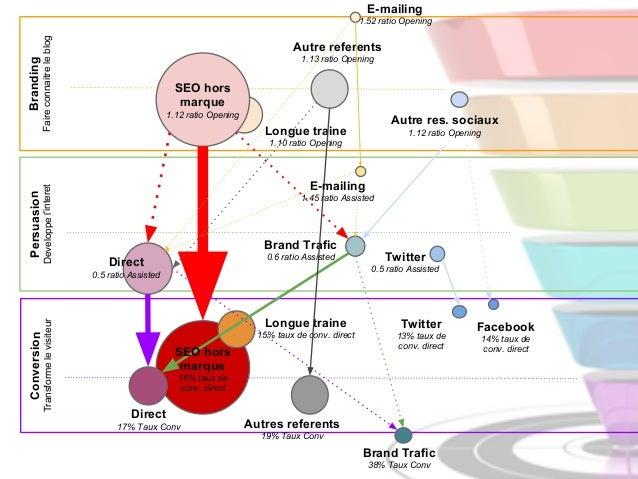 Attribution etape5