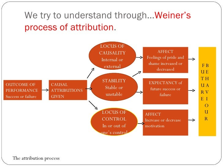 We try to understand through... Weiner's process of attribution .  OUTCOME OF PERFORMANCE Success or failure CAUSAL ATTRIB...