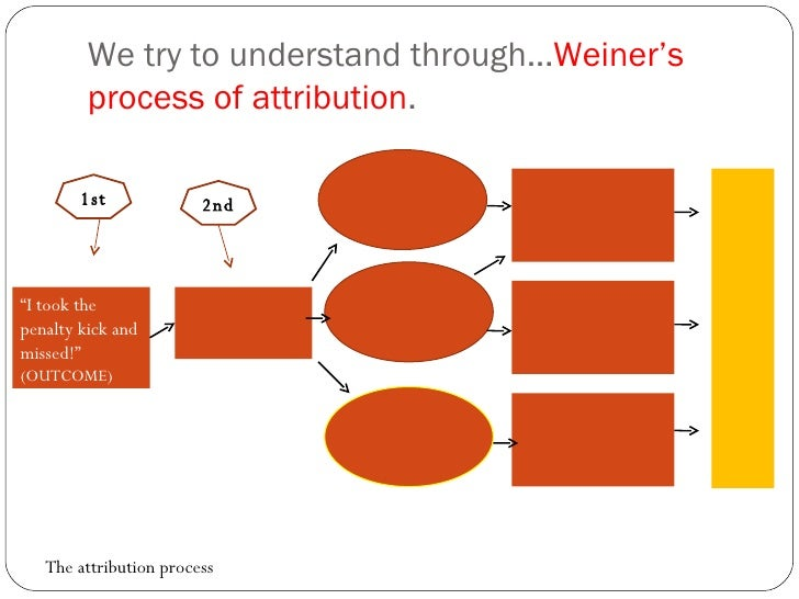 """We try to understand through... Weiner's process of attribution .  1st """" I took the penalty kick and missed!"""" (OUTCOME) Th..."""
