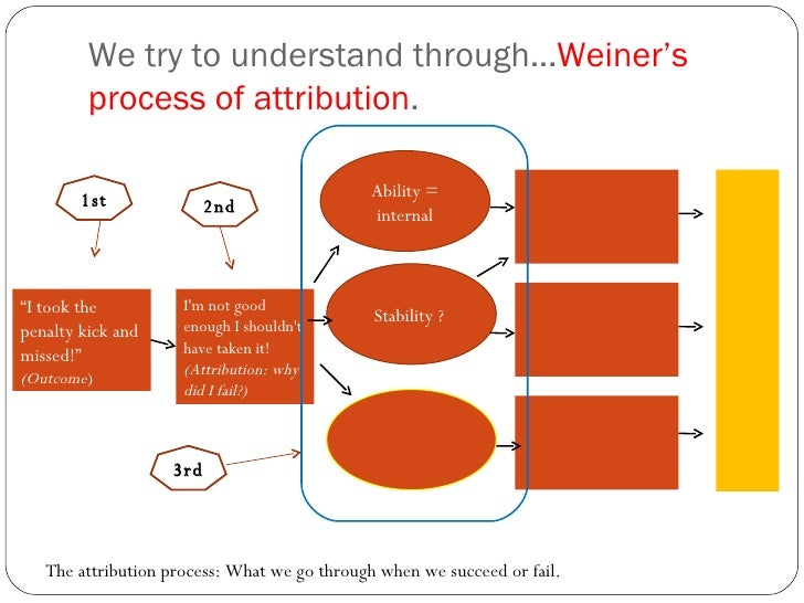 """We try to understand through... Weiner's process of attribution .  1st """" I took the penalty kick and missed!"""" (Outcome ) I..."""
