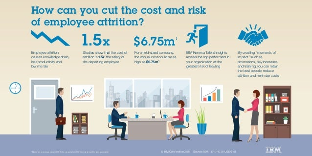 © IBM Corporation 2016 Source: IBM EPJ14026-USEN-01 How can you cut the cost and risk of employee attrition? Employee attr...