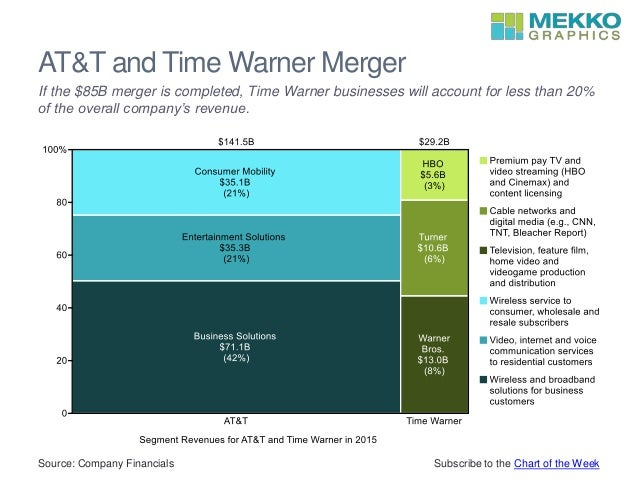 AT&T and Time Warner Merger Source: Company Financials If the $85B merger is completed, Time Warner businesses will accoun...