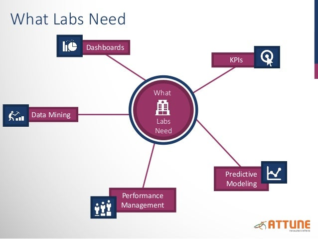 Data Mining Predictive Modeling KPIs Dashboards Performance Management What Labs Need What Labs Need