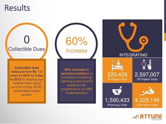 Results 220,426 IP Patient Visits 2,597,007 OP Patient Visits 1,590,433 Pharmacy Visits 4,225,148 Lab Patient Visits INTEG...