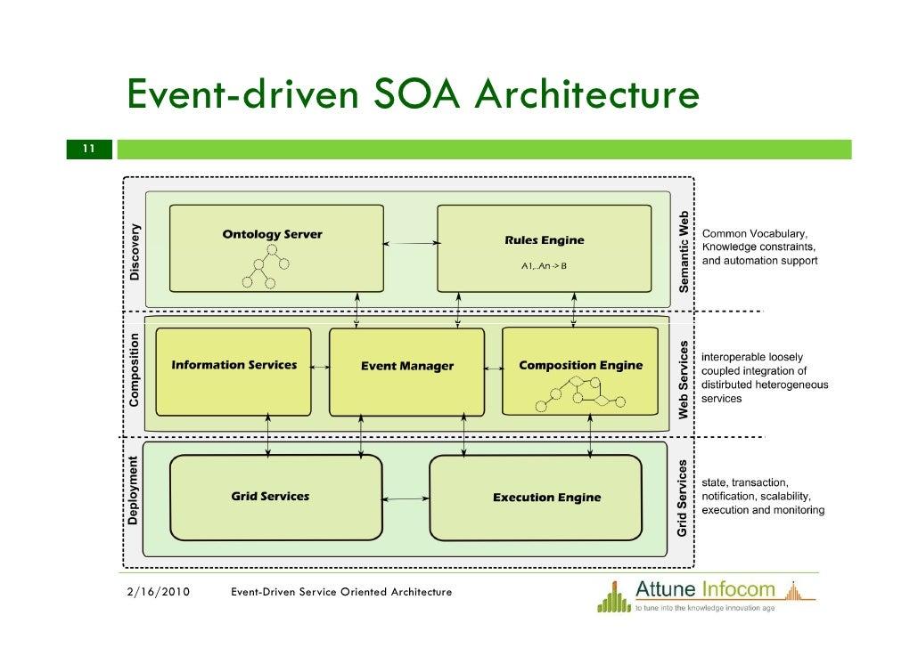Event driven service oriented architecture edsoa for Architecture soa