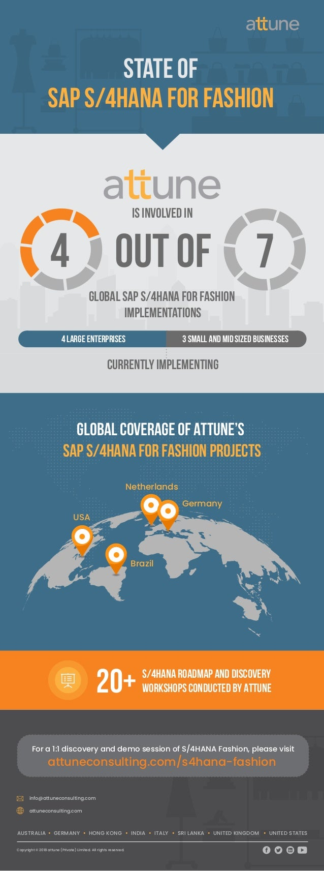 Germany Netherlands USA Brazil S/4HANA Roadmap and Discovery workshops conducted BY ATTUNE20+ Global Coverage of ATTUNE'S ...