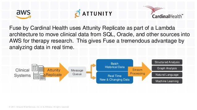 Cardinal Health: Moving Data to AWS in Real-time with