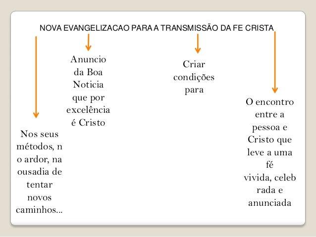 NOVA EVANGELIZACAO PARA A TRANSMISSÃO DA FE CRISTA  Nos seus métodos, n o ardor, na ousadia de tentar novos caminhos...  A...