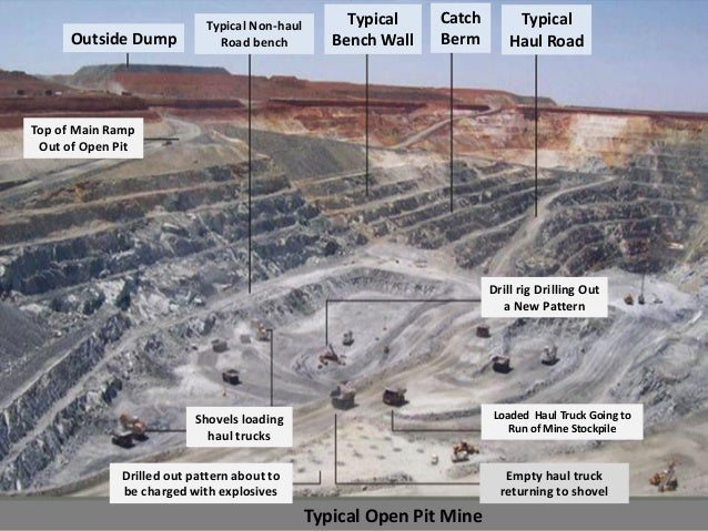 Topic 5 Mining Methods Part I Surface Mining
