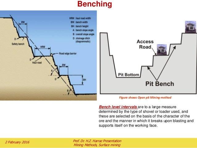 topic 5 mining methods part i surface mining Coal Mining Process Diagram