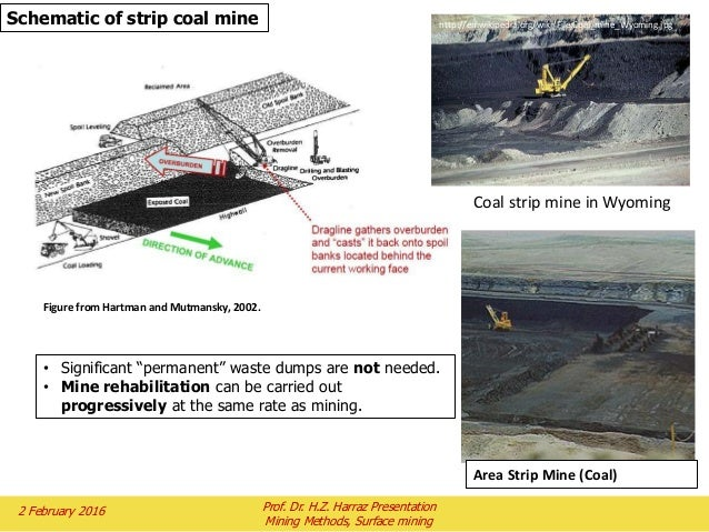 topic 5 mining methodspart isurface mining 41 638?cb\=1504789817 conventional coal strip mining diagram how is coal mined and  at reclaimingppi.co