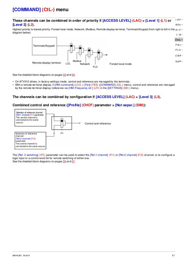 Atv312 programming manual