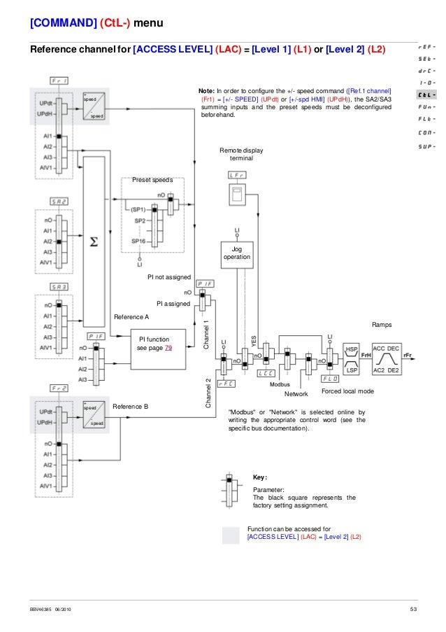 atv312 programming manual rh slideshare net schneider atv312 wiring diagram altivar 312 wiring diagram