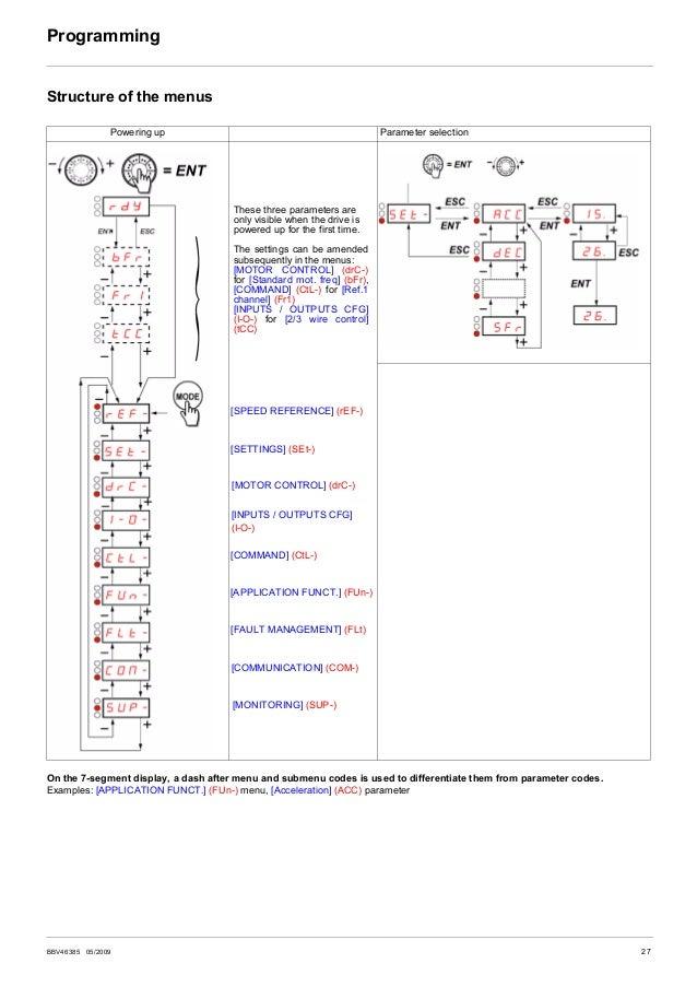 Altivar Atv312 Programming Manual