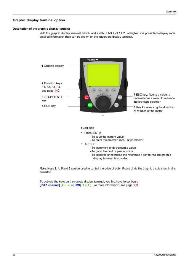 Atv32 programming manual