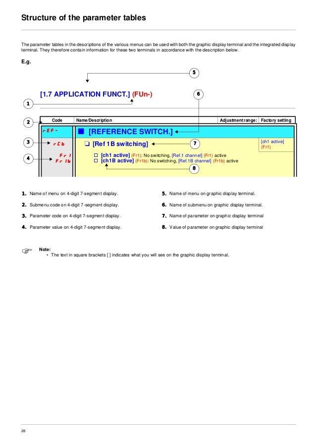 Programming manual For Atv71 Vfd