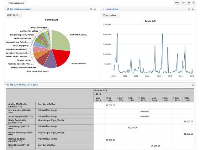 """Datubāze 3 Datu eksports XML Tīmek""""a lapas Tīmek""""a lapas Tīmek""""a lapas Datubāze 1 Datu analīze Datu vizualizācija Lietojum..."""