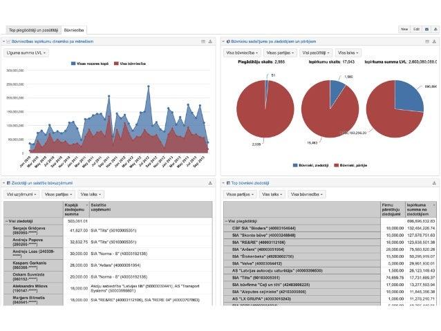 data.opendata.lv