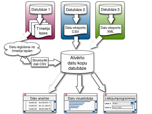 Atvērto datu izmantošanas pieredze