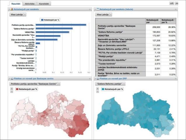 Galvenās problēmas datu iegūšanā no tīmekļa lapām