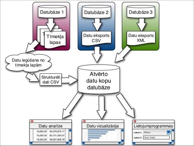 Atvērto datu izmantošanas pieredze Latvijā