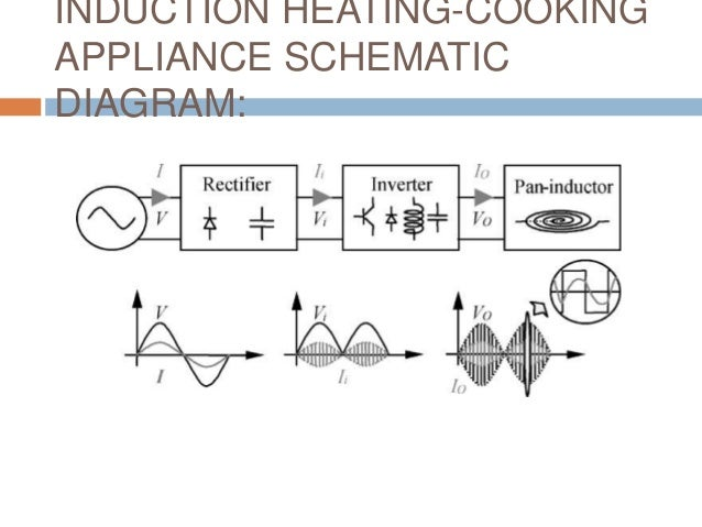 A two output series resonant inverter for induction heating cooking appliance schematic diagram ccuart Images