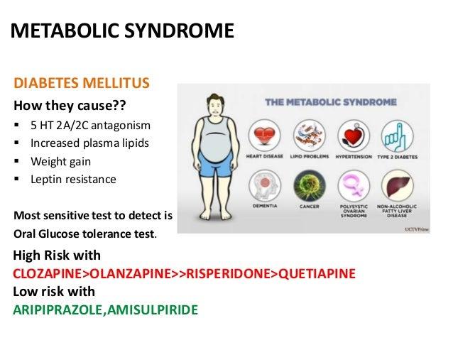 Ziprasidone And Weight Gain