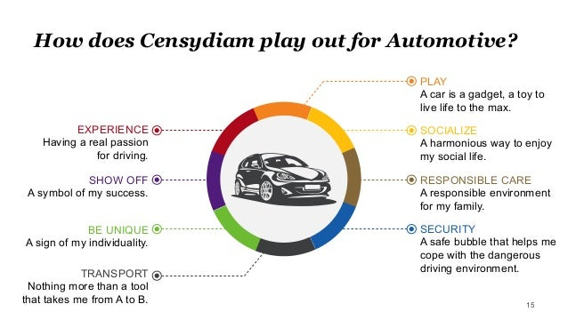 How does Censydiam play out for Automotive? 15 SOCIALIZE A harmonious way to enjoy my social life. RESPONSIBLE CARE A resp...
