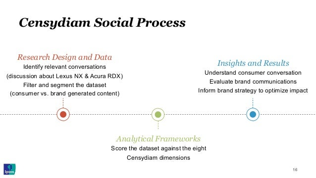 Censydiam Social Process 16 Research Design and Data Identify relevant conversations (discussion about Lexus NX & Acura RD...