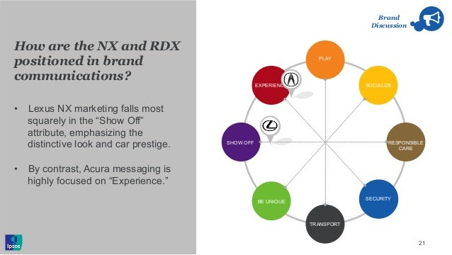 How are the NX and RDX positioned in brand communications? 21 Brand Discussion • Lexus NX marketing falls most squarely i...