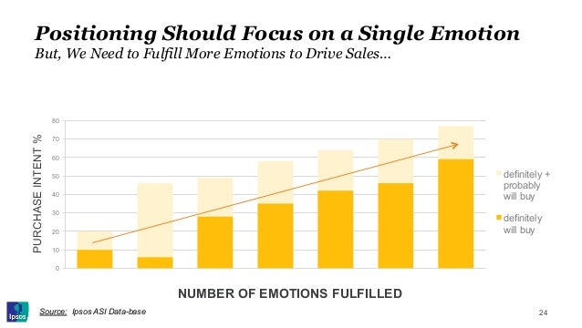 Positioning Should Focus on a Single Emotion But, We Need to Fulfill More Emotions to Drive Sales… Source: Ipsos ASI Data-...