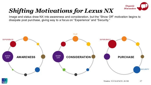 CONSIDERATION PURCHASEAWARENESS Shifting Motivations for Lexus NX 27 Organic Discussion Timeline: 11/1/14-3/14/15 - N=150 ...