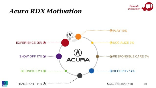 Acura RDX Motivation 28Timeline: 11/1/14-3/14/15 - N=150 PLAY 19% SOCIALIZE 3% RESPONSIBLE CARE 5% SECURITY 14% EXPERIENCE...