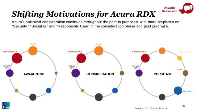 29 Organic Discussion Timeline: 11/1/14-3/14/15 - N=150 Shifting Motivations for Acura RDX CONSIDERATION PURCHASEAWARENESS...