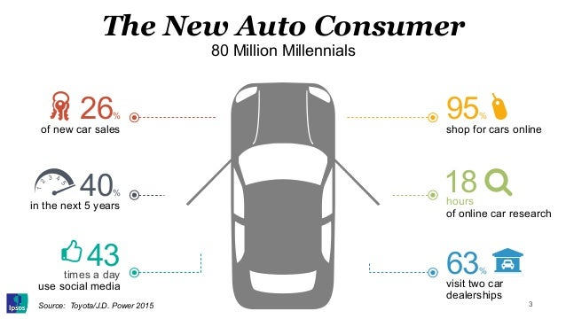 The New Auto Consumer 80 Million Millennials of new car sales 26% in the next 5 years 40% 1 43 times a day use social medi...