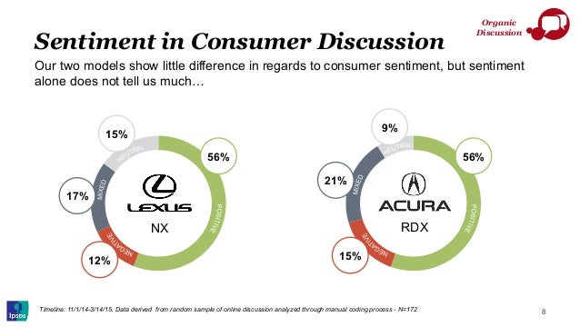 Sentiment in Consumer Discussion 8 Our two models show little difference in regards to consumer sentiment, but sentiment a...