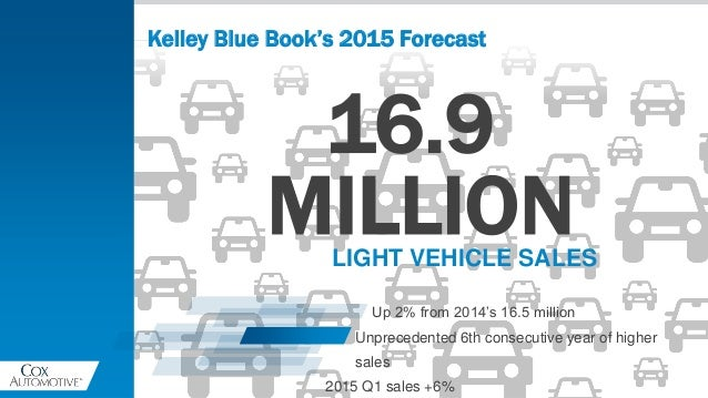Kelley Blue Book's 2015 Forecast 16.9 MILLIONLIGHT VEHICLE SALES Up 2% from 2014's 16.5 million Unprecedented 6th consecut...