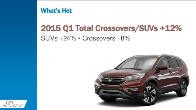 2015 Q1 Total Crossovers/SUVs +12% SUVs +24% • Crossovers +8% What's Hot