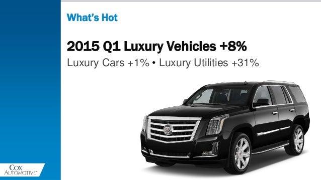 2015 Q1 Luxury Vehicles +8% Luxury Cars +1% • Luxury Utilities +31% What's Hot